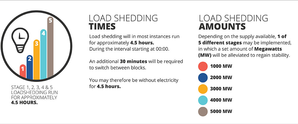 what is load shedding pdf